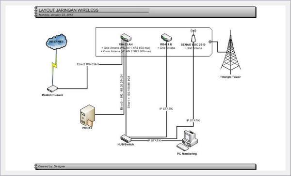 Jaringan Wireless